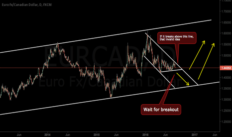 EURCAD: What a big corrective structure
