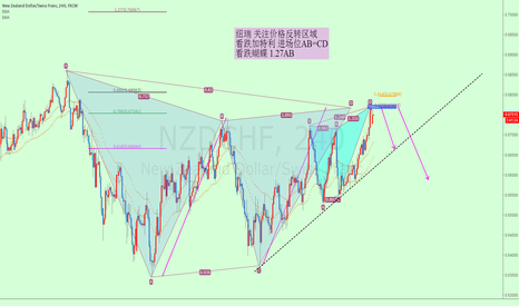 NZDCHF: NZDCHF bearish gartley and bearish butterfly !