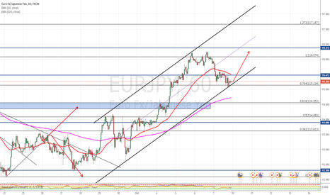 EURJPY: Alcista si no rompe canal