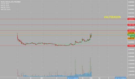 STRATBTC: Some long targets for STRAT. Watch this one tomorrow.