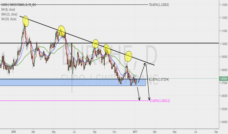 EURCHF: EURCHF POSSIBLE SWING!!!!