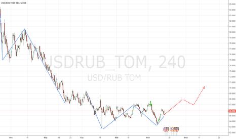 USDRUB_TOM: Двойное дно?