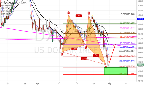 DXY: DXY comes the important support zone