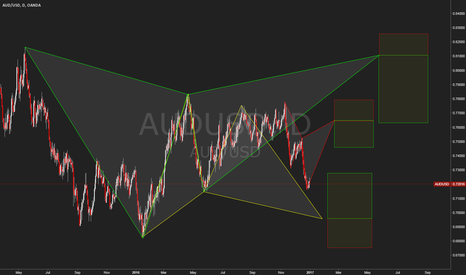 AUDUSD: Patterns and more patterns