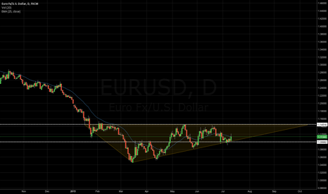 EURUSD: A simple look un EURUSD