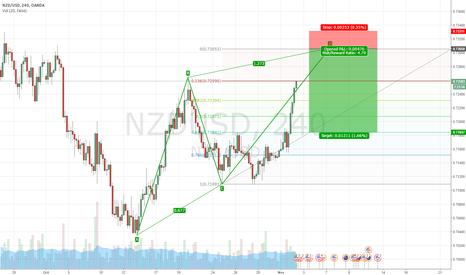NZDUSD: Potential ABCD setup