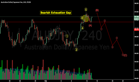 AUDJPY: AUDJPY Bearish Exhaustion Gap  and A B C corrective wave ?