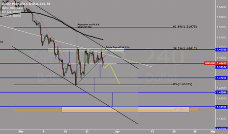 GBPUSD: CABLE SET UP SHORT