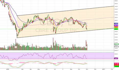 CBG: Possible Rebound Here
