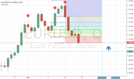 EURUSD: i think this way ?
