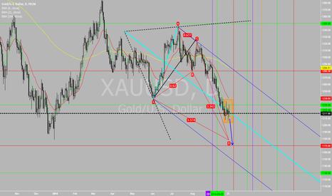 XAUUSD: Potential Short - Price Closed below AP's Med Line