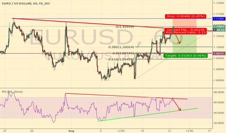 EURUSD: EURUSD 60min SHORT ENTRY OPENED