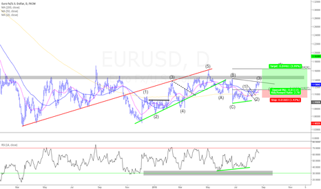 EURUSD: EUR/USD Wave Count and Trade