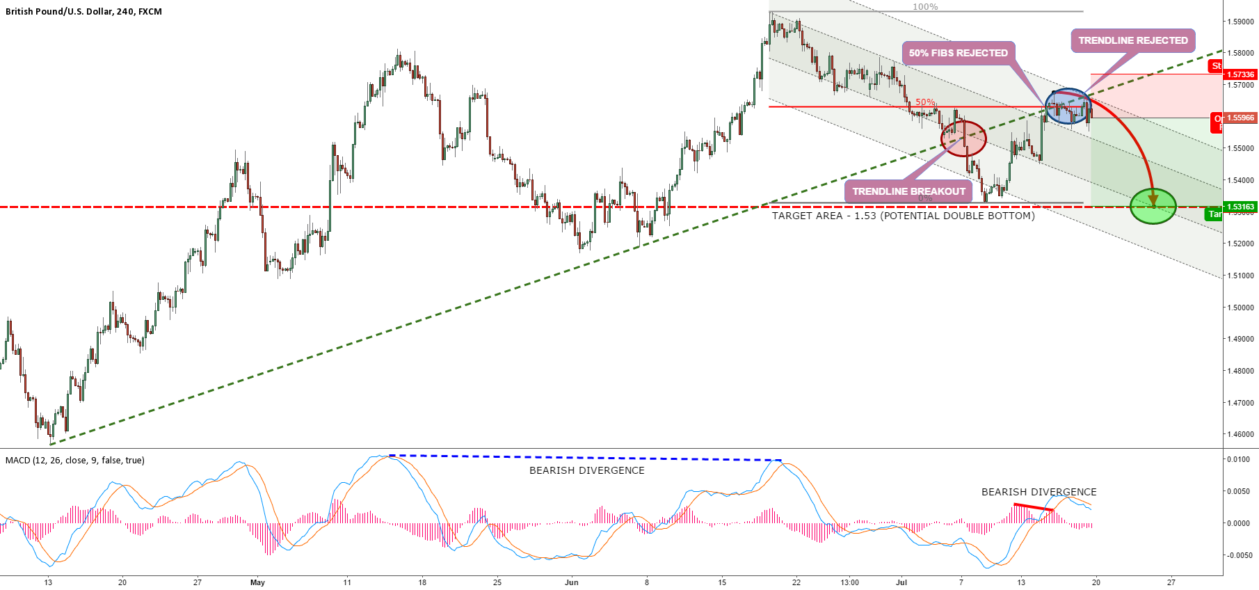 GBPUSD TO FORM A DOUBLE BOTTOM