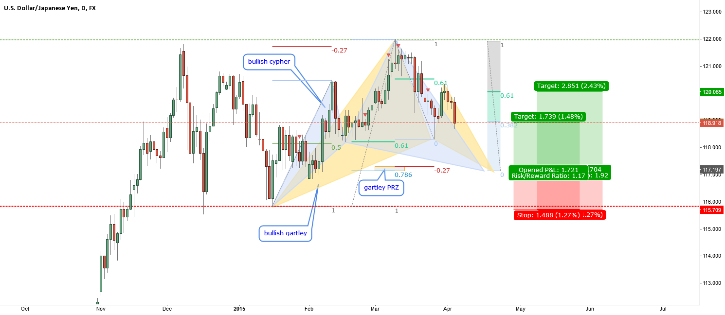 USDJPY-exact confluence of two harmonic patterns on D1