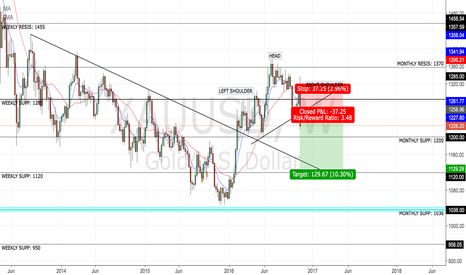 XAUUSD: GOLD; ANOTHER CONFIRMATION TO MY PREVIOUS POSTS ON SHORT