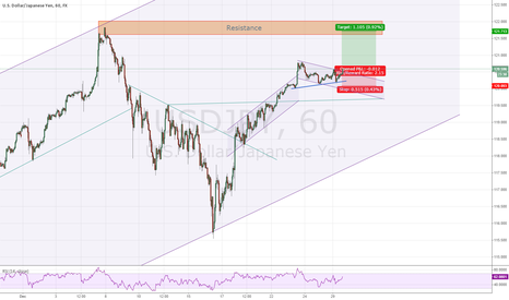 USDJPY: USDJPY - Time to test the new high