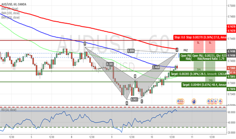 AUDUSD: AUDUSD - Bearish Bat Pattern on H1 Chart