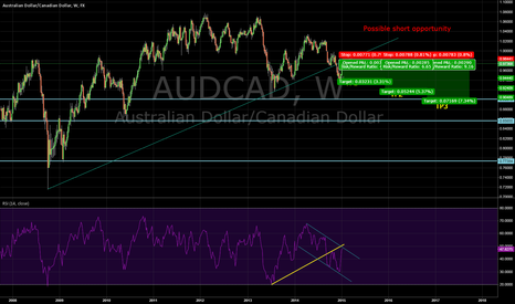 AUDCAD: Possible Support becomes Resistance short on AUD/CAD Weekly