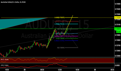 AUDUSD: AB=CD move to complete big Cypher