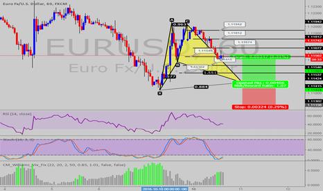 EURUSD: POSSIBLE BAT PATTERN @EUR/USD