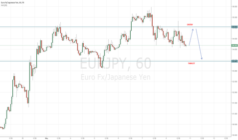 EURJPY: Short Euro Ahead of German GDP and JPY Risk Flows