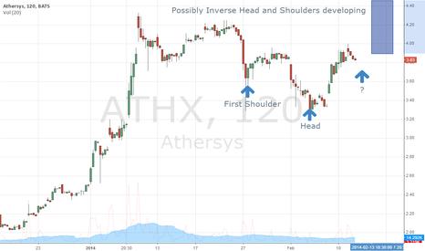 ATHX: ATHX Inverse Head & Shoulders