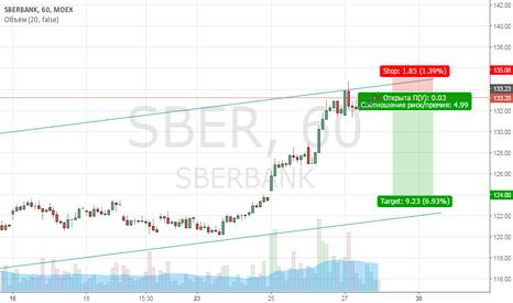 SBER: Шорт Сбербанк