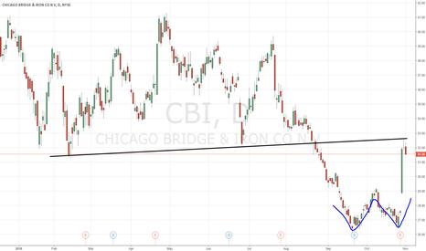 CBI: $CBI time to take profits