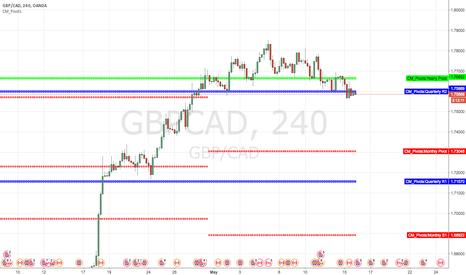 GBPCAD: Short at quarter R2