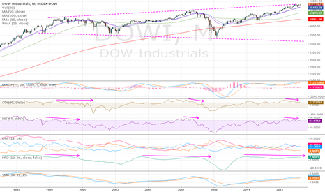 DOWI: Dow Jones - Are we headed for MAJOR BEAR market in coming months