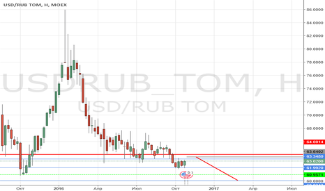 USDRUB_TOM: USDRUB шорт с целью (зона 61-60)