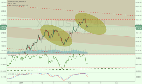 XAUUSD: Possible gold action that will replay.