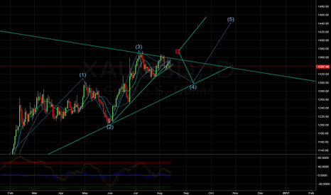 XAUUSD: XAUUSD/GOLD possible wave path