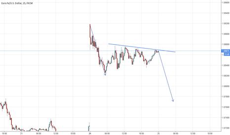 EURUSD: Short position against 1.0875