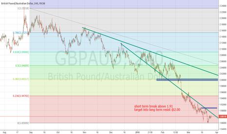 GBPAUD: 4 HR possible trend reversal in GBPAUD