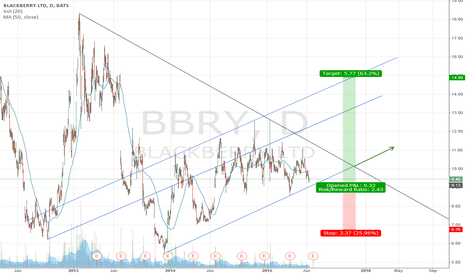 BBRY: BBRY Blackberrry long break out