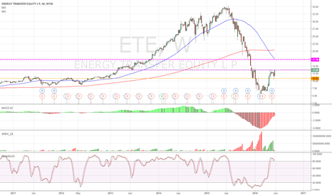 ETE: ETE - weekly bullish.