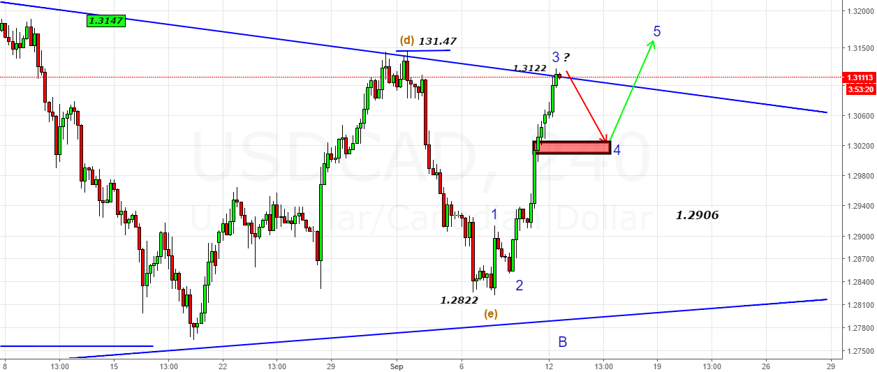 USDCAD- 3rd Wave Done at 1.3122-Shall retrace till 1.3025