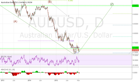 AUDUSD: AUDUSD seems to be headed up in long term