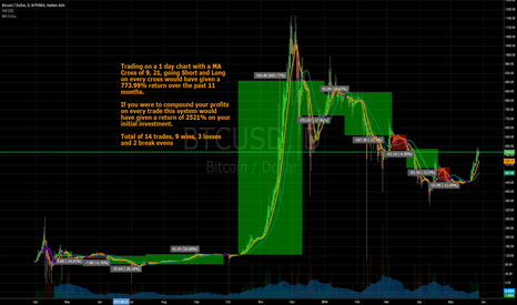 BTCUSD: Bitcoin Trading for Dummies