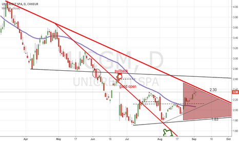 UCG: way to short retrace?