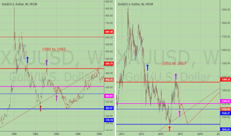 XAUUSD: History is repeating the patterns