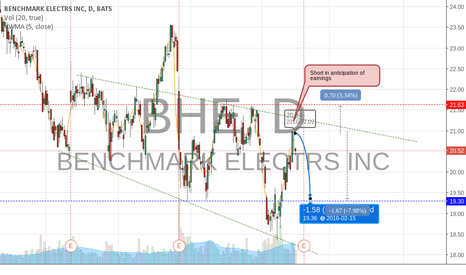 BHE: BHE Short In Anticipation of Earnings
