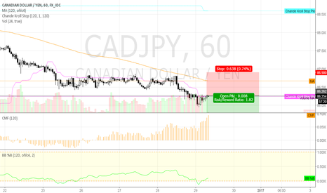 CADJPY: short CADJPY @ 1h @ trading capability for this 52nd week`16