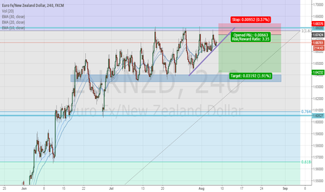 EURNZD: Sell limit with nice RRR