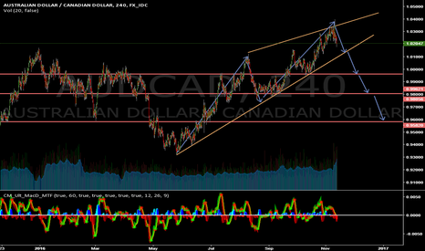 AUDCAD: AUDCAD RISING WEDGE BREAK OUT SELL OPPORTUNITY