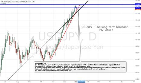 USDJPY: USDJPY  The long-term forecast.My View