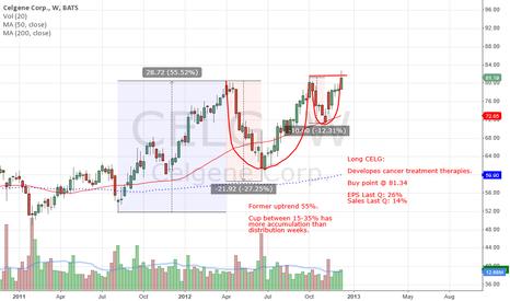 CELG: CELG buy point
