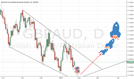 GBPAUD: Stering prepares for takeoff